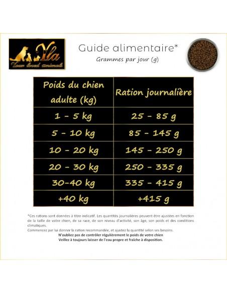 croquettes-sans-cereales-chien-adulte-a-la-dinde-guide-alimentaire
