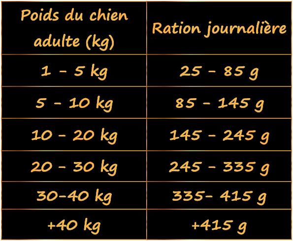 tableau-guide-nutritionnel-pour-chiens