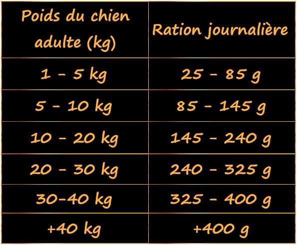 ration-aliment-au-canard-grand-chien