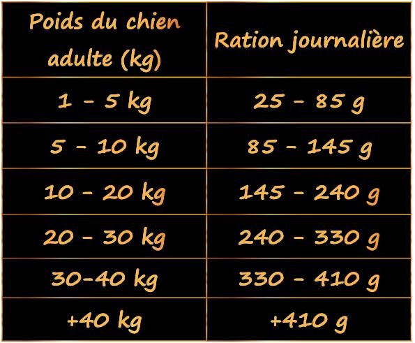 ration-quantite-par-jour-de-nourriture-hypoallergenique-pour-chien