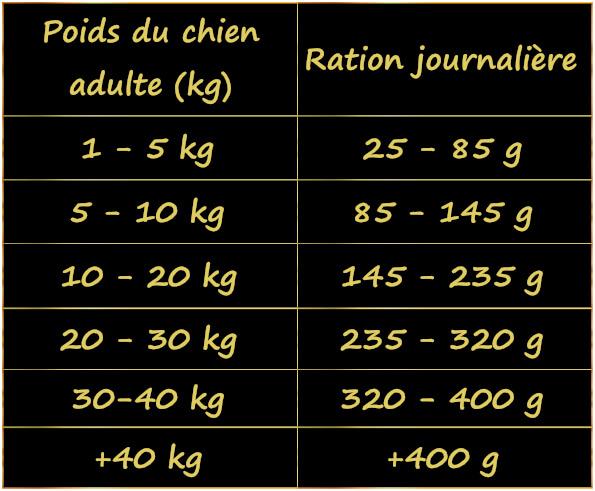 calcul-de-la-ration-alimentaire-du-chien