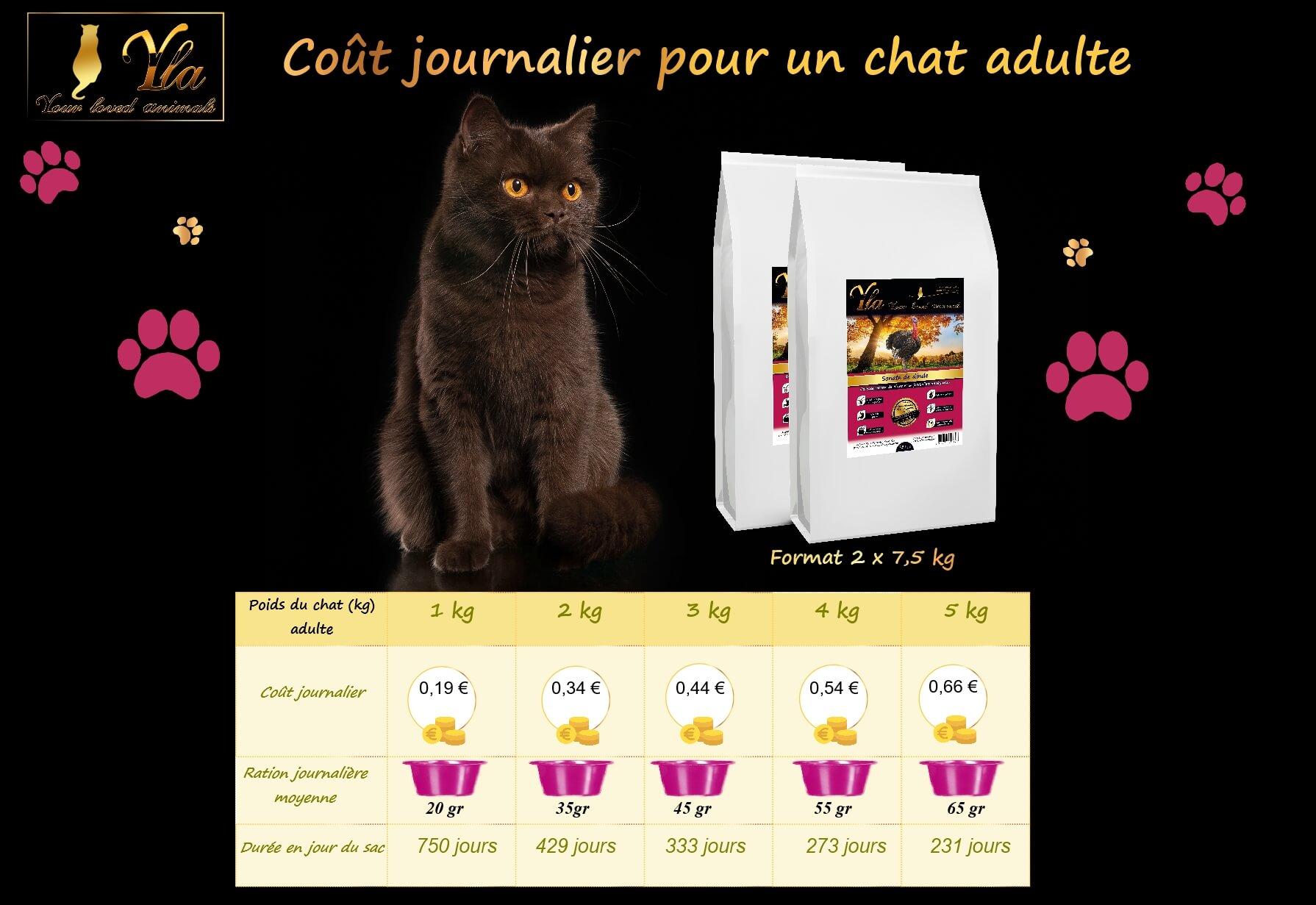 cout-jouranalier-croquettes-sans-cereales-pour-chat