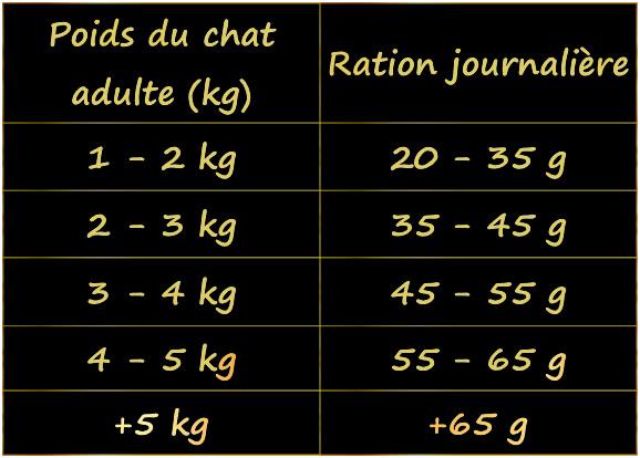 ration-croquettes-au-saumon-sans-cereale-pour-chat-sensible