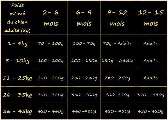 guide-alimentaire-du-chiot
