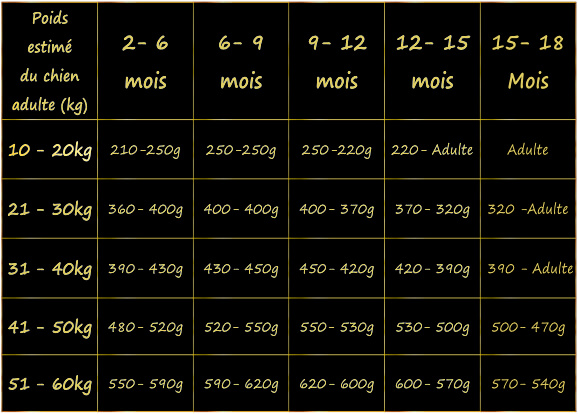 estimation-de-la-ration-alimentaire-du-chiot