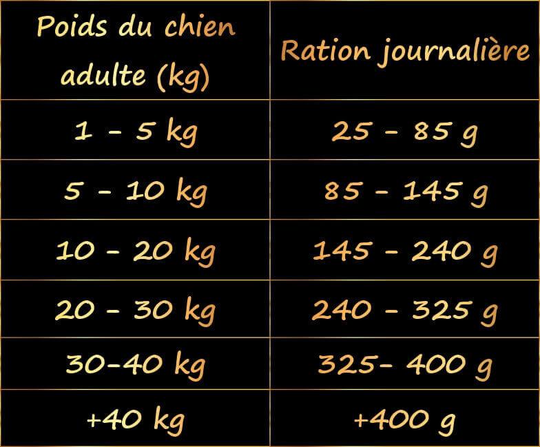 guide-alimentaire-ration-petit-chien