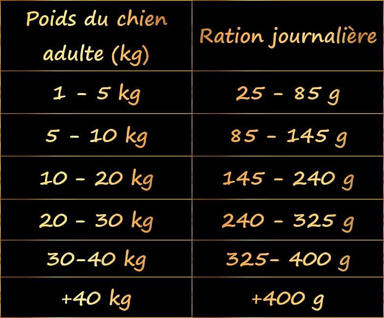 ration-journaliere-croquettes-chien-sans-cereale