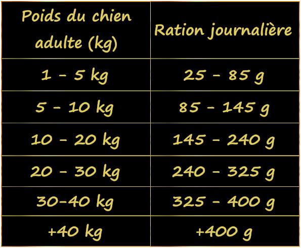 ration-par-jour-croquettes-au-canard-pour-chien